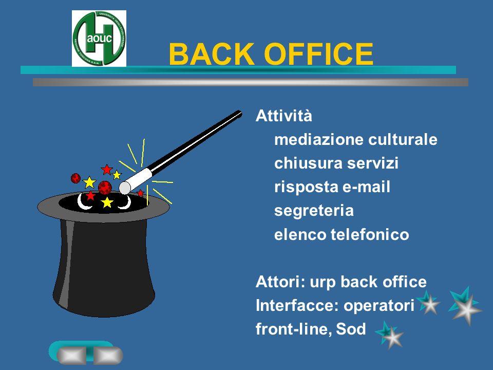 BACK OFFICE Attività mediazione culturale chiusura servizi