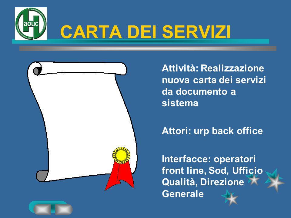CARTA DEI SERVIZI Attività: Realizzazione nuova carta dei servizi da documento a sistema. Attori: urp back office.
