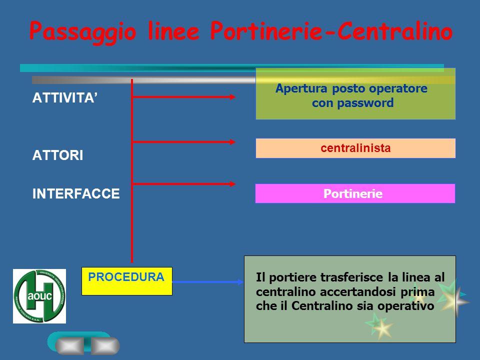 Passaggio linee Portinerie-Centralino