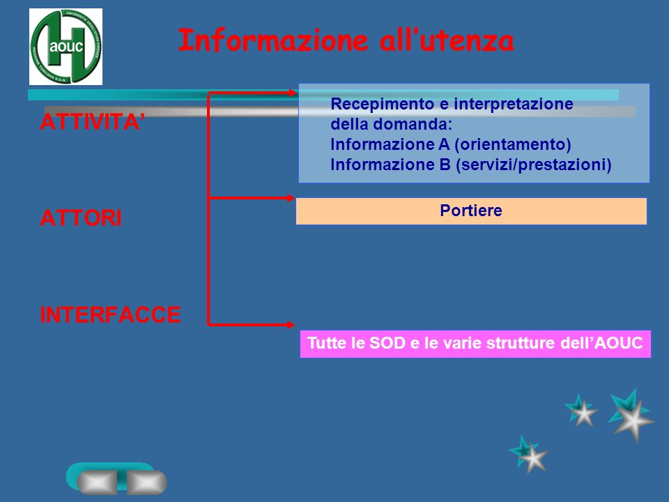 Informazione all'utenza
