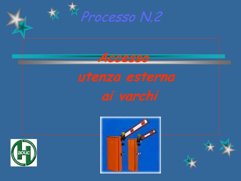 Processo N.2 Accesso utenza esterna ai varchi