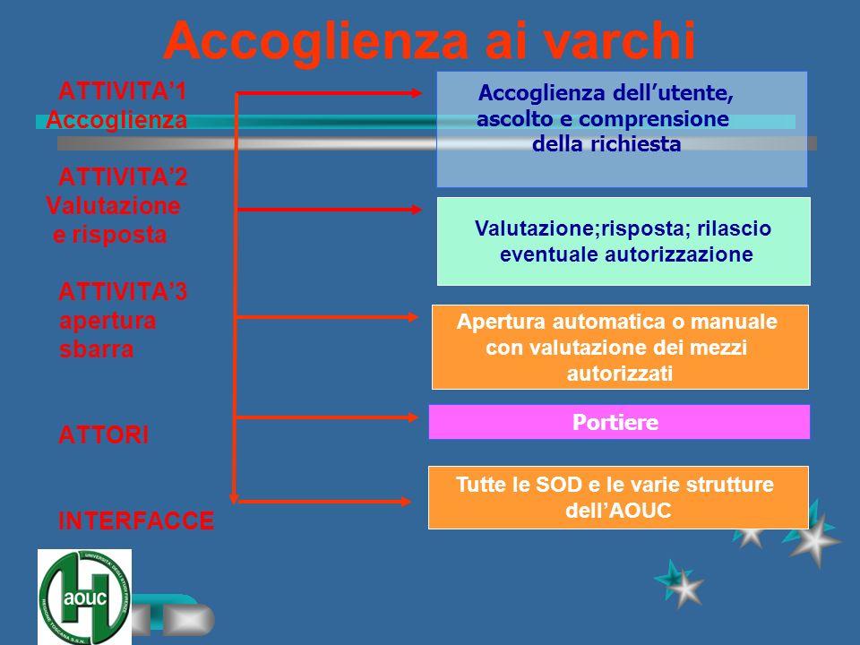 Accoglienza ai varchi ATTIVITA'1 Accoglienza ATTIVITA'2 Valutazione
