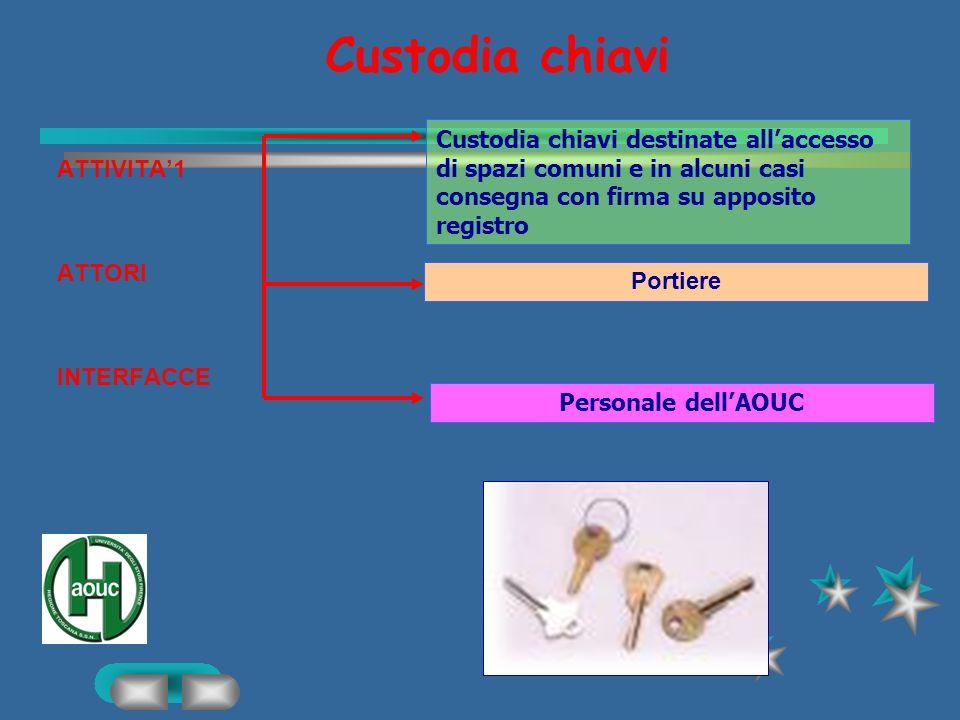 Custodia chiavi Custodia chiavi destinate all'accesso di spazi comuni e in alcuni casi consegna con firma su apposito registro.