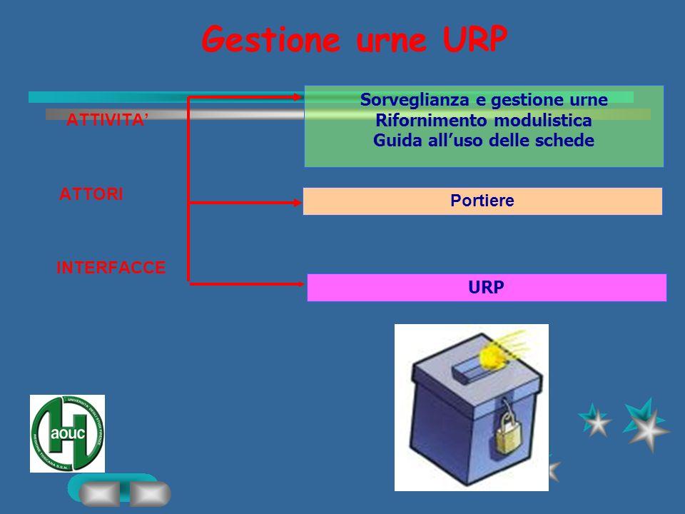 Gestione urne URP Sorveglianza e gestione urne ATTIVITA'