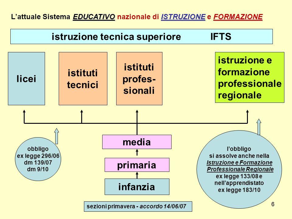 istruzione tecnica superiore IFTS