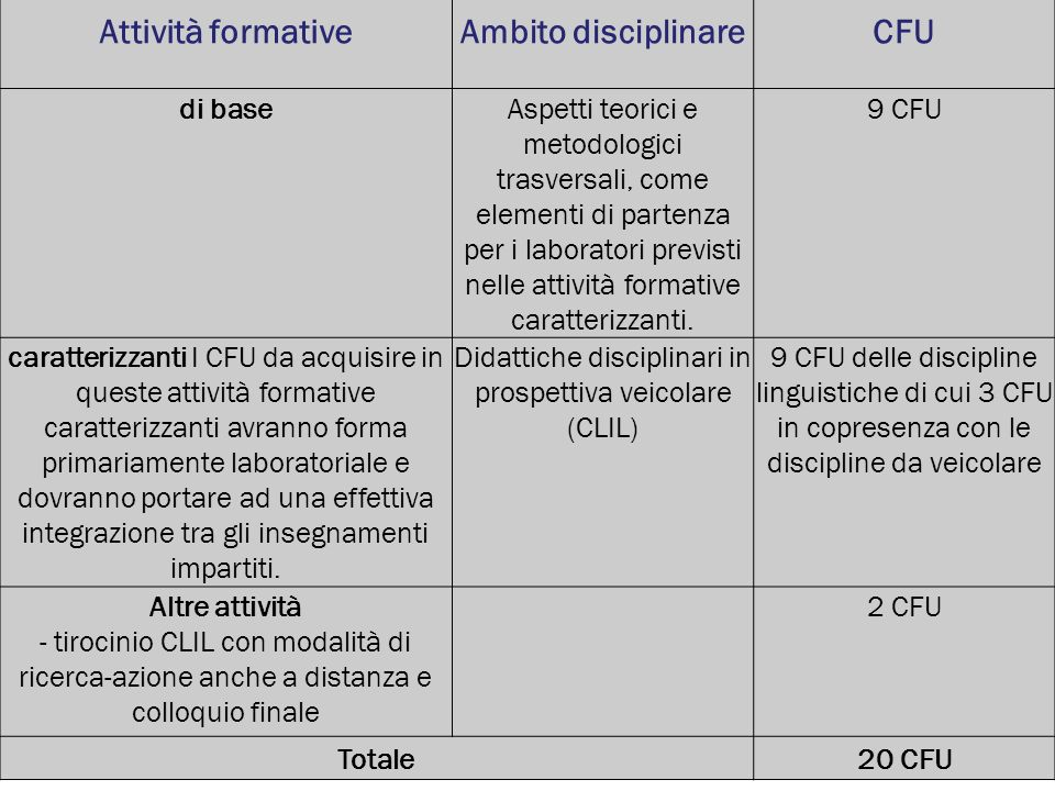 Didattiche disciplinari in prospettiva veicolare (CLIL)