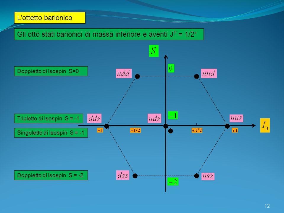 Gli otto stati barionici di massa inferiore e aventi JP = 1/2+