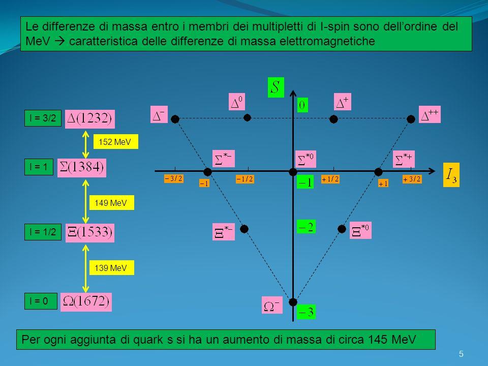 Le differenze di massa entro i membri dei multipletti di I-spin sono dell'ordine del MeV  caratteristica delle differenze di massa elettromagnetiche