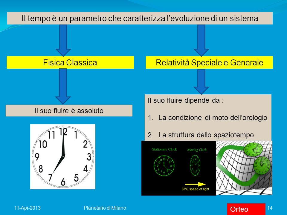 Il tempo è un parametro che caratterizza l'evoluzione di un sistema