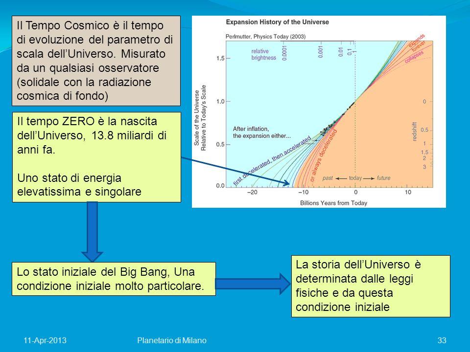 Il tempo ZERO è la nascita dell'Universo, 13.8 miliardi di anni fa.