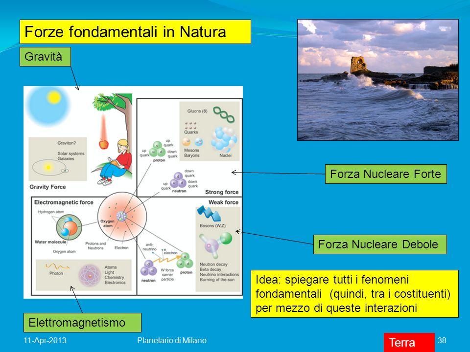 Forze fondamentali in Natura