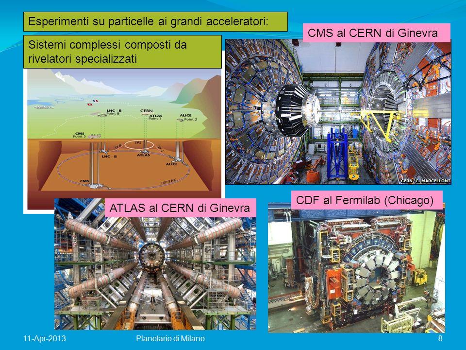 Esperimenti su particelle ai grandi acceleratori: