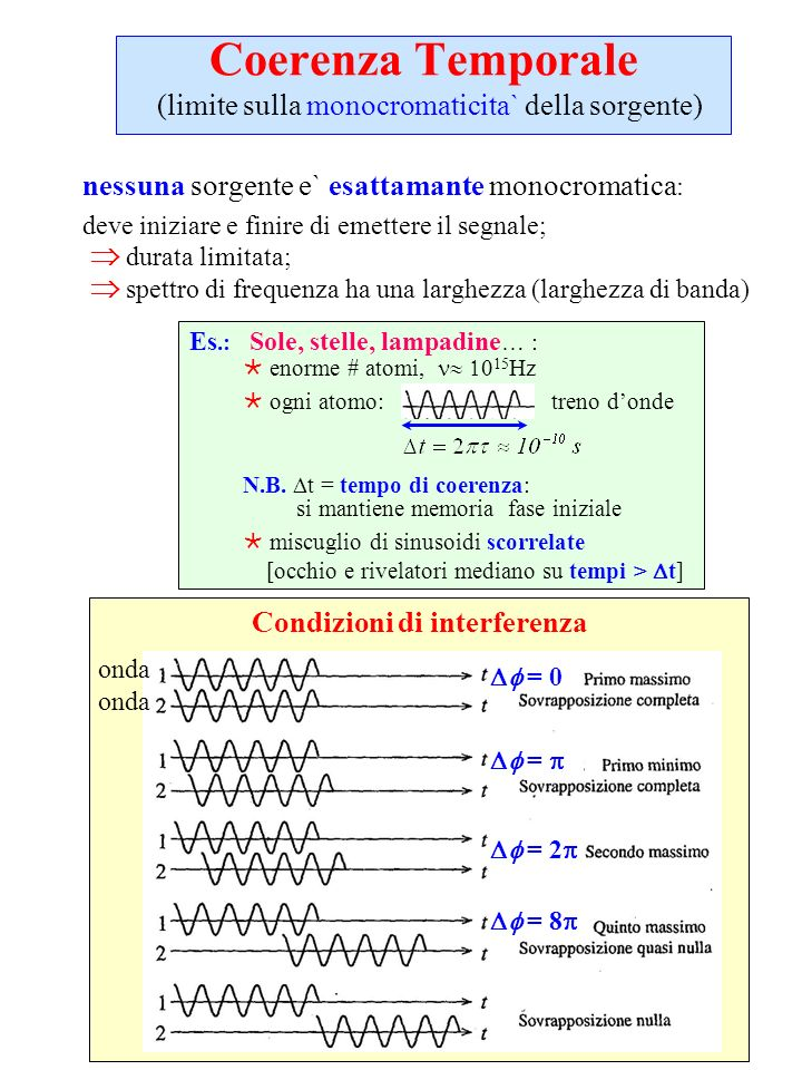 Coerenza Temporale (limite sulla monocromaticita` della sorgente)