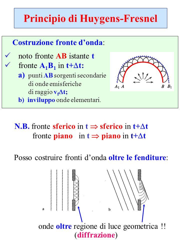 Principio di Huygens-Fresnel