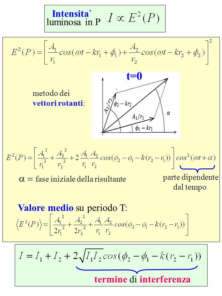 t=0 Intensita` luminosa in P a = fase iniziale della risultante