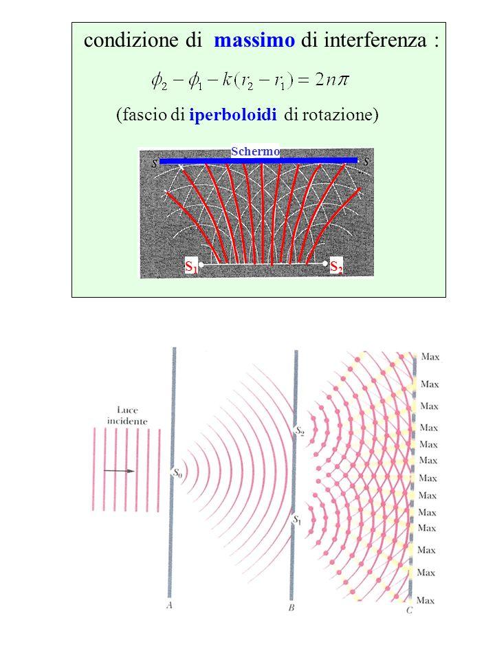 (fascio di iperboloidi di rotazione)