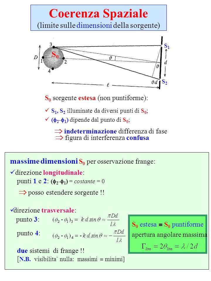 Coerenza Spaziale (limite sulle dimensioni della sorgente)