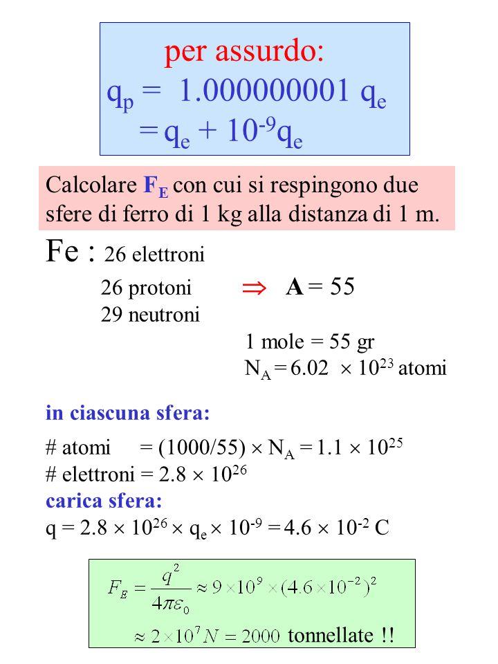 per assurdo: qp = 1.000000001 qe = qe + 10-9qe