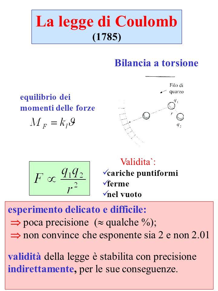 La legge di Coulomb (1785) Bilancia a torsione