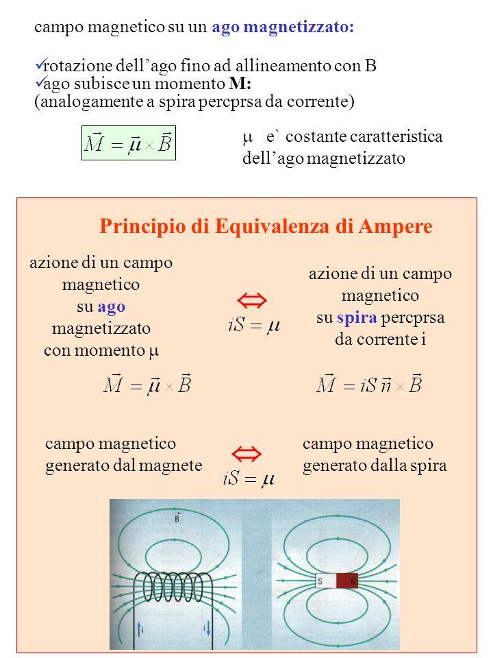 Principio di Equivalenza di Ampere