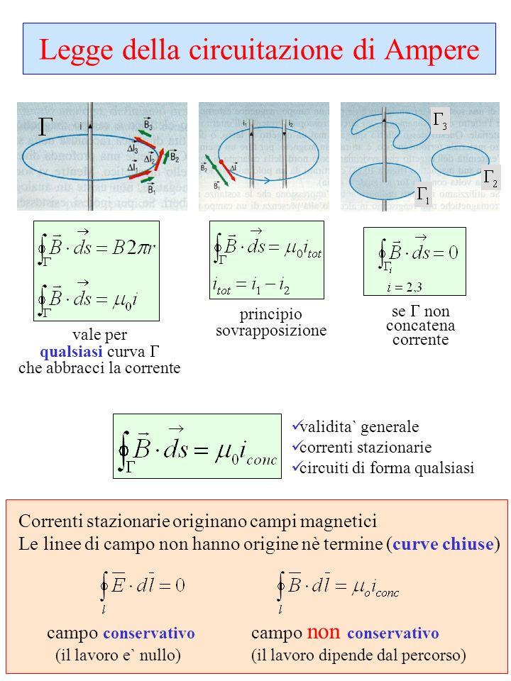 Legge della circuitazione di Ampere