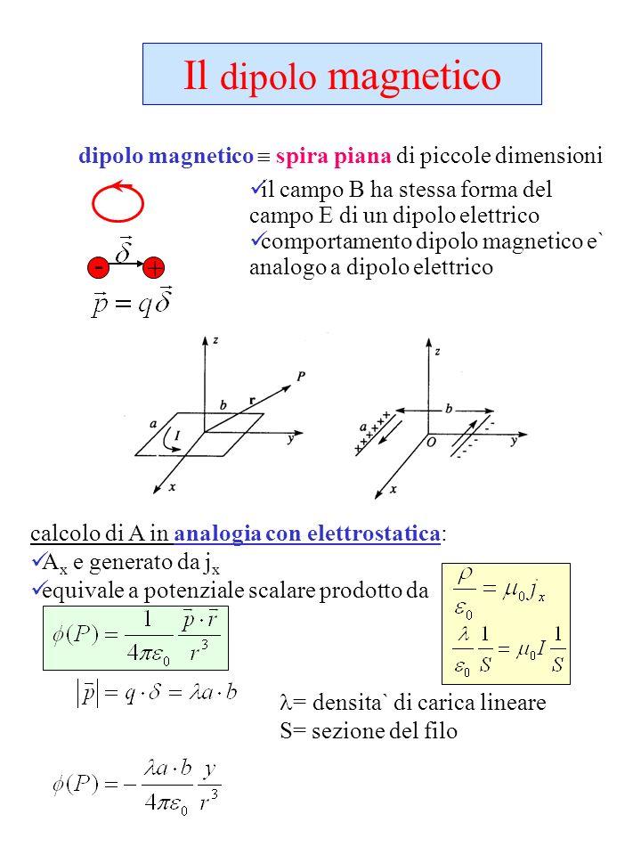 Il dipolo magnetico dipolo magnetico  spira piana di piccole dimensioni. il campo B ha stessa forma del campo E di un dipolo elettrico.