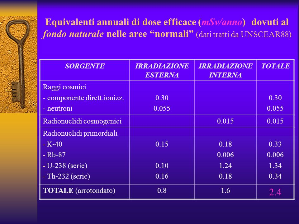 Equivalenti annuali di dose efficace (mSv/anno) dovuti al fondo naturale nelle aree normali (dati tratti da UNSCEAR88)