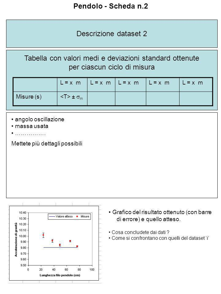 Tabella con valori medi e deviazioni standard ottenute