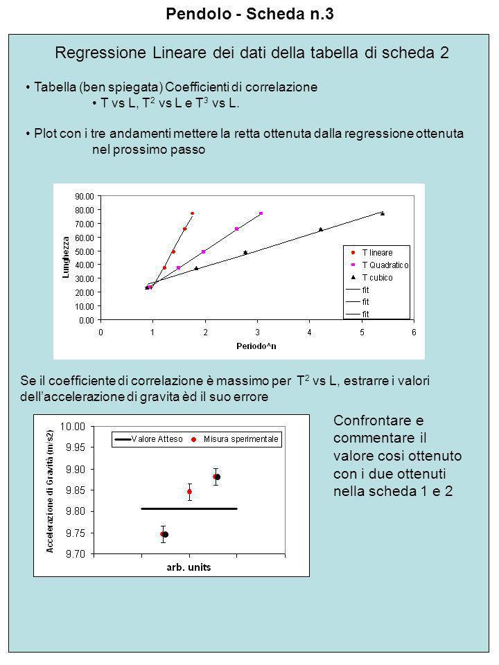 Regressione Lineare dei dati della tabella di scheda 2