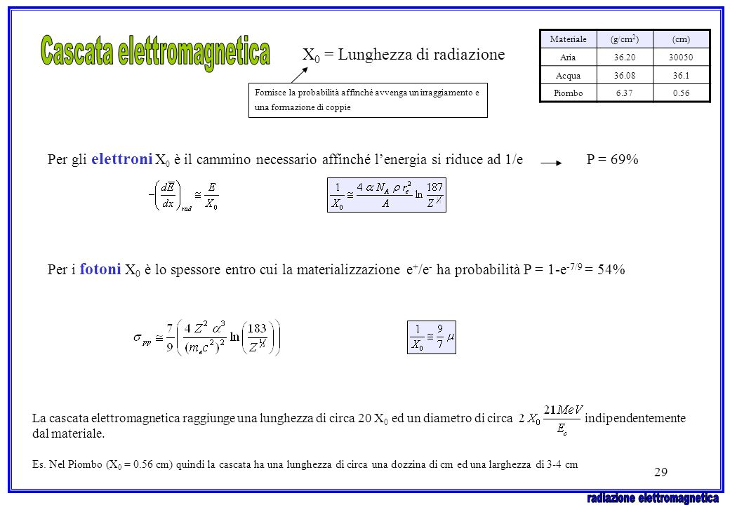 Cascata elettromagnetica X0 = Lunghezza di radiazione