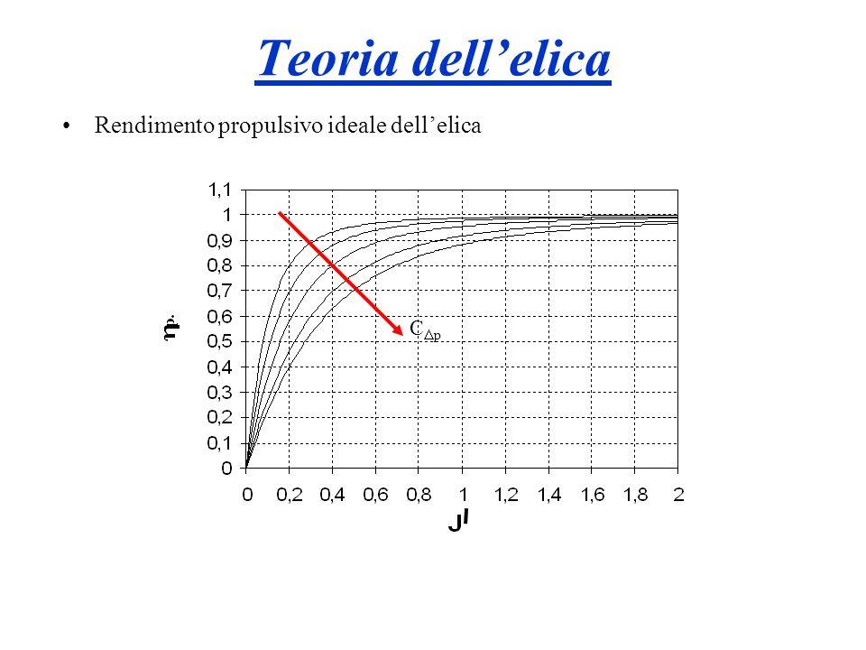 Teoria dell'elica Rendimento propulsivo ideale dell'elica CDp