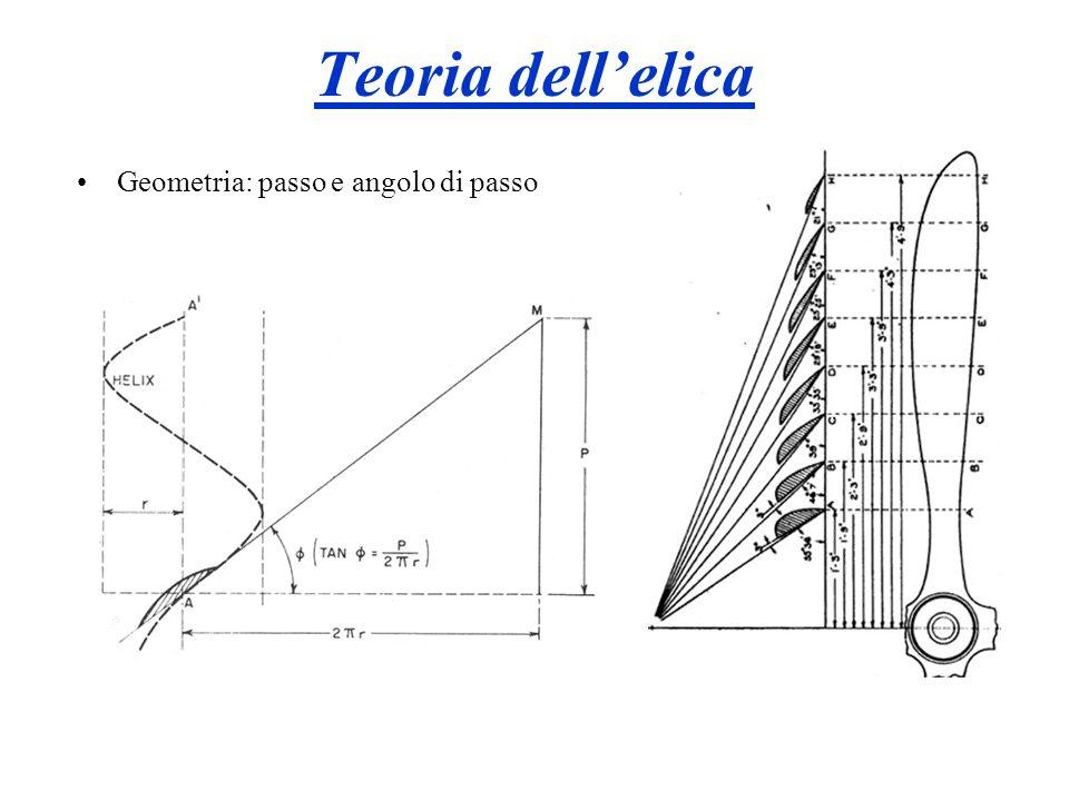 Teoria dell'elica Geometria: passo e angolo di passo