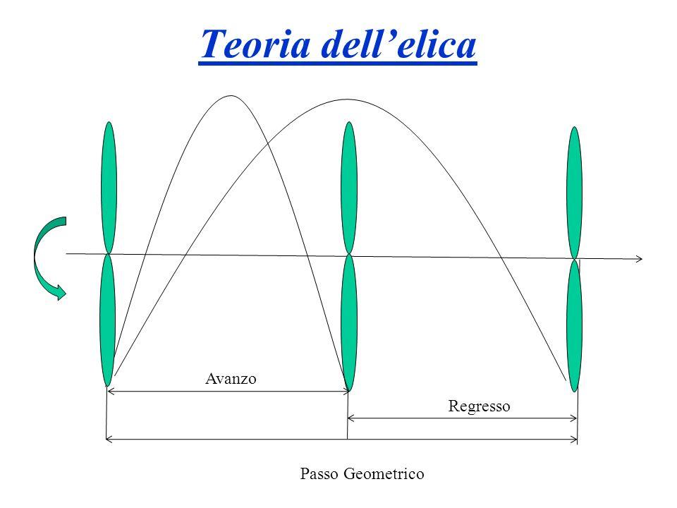 Teoria dell'elica Avanzo Regresso Passo Geometrico