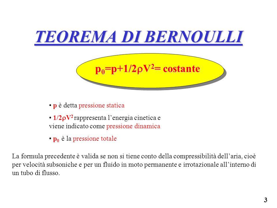 TEOREMA DI BERNOULLI p0=p+1/2V2= costante p è detta pressione statica
