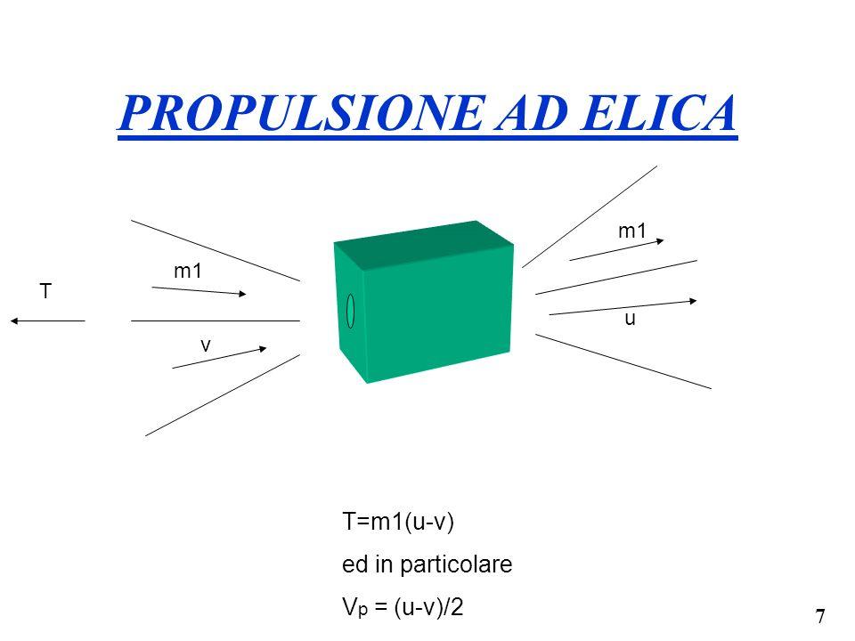 PROPULSIONE AD ELICA T=m1(u-v) ed in particolare Vp = (u-v)/2 m1 m1 T
