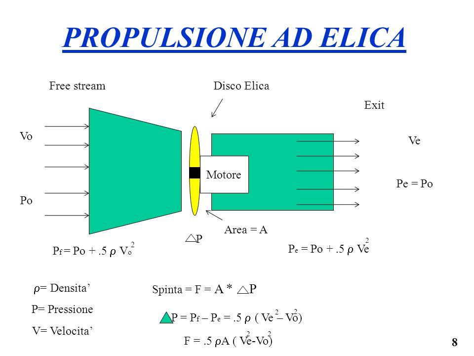 PROPULSIONE AD ELICA Free stream Disco Elica Exit Vo Po Ve Pe = Po
