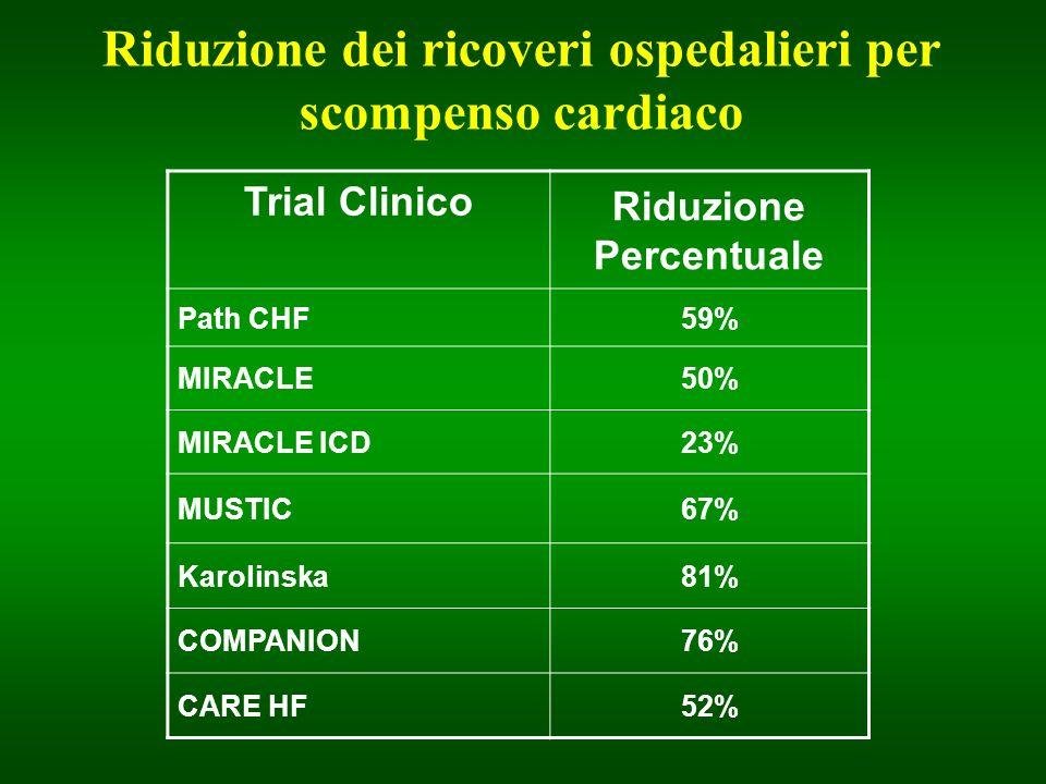 Riduzione dei ricoveri ospedalieri per scompenso cardiaco