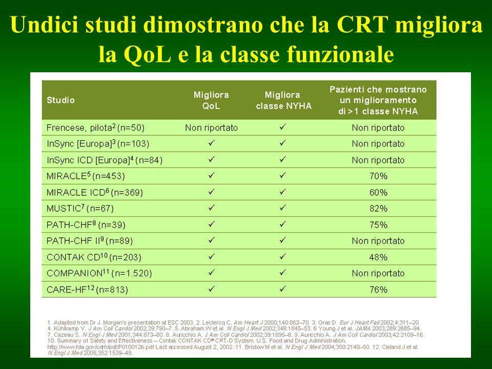 Undici studi dimostrano che la CRT migliora la QoL e la classe funzionale