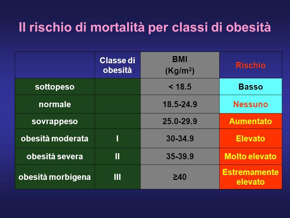 Il rischio di mortalità per classi di obesità