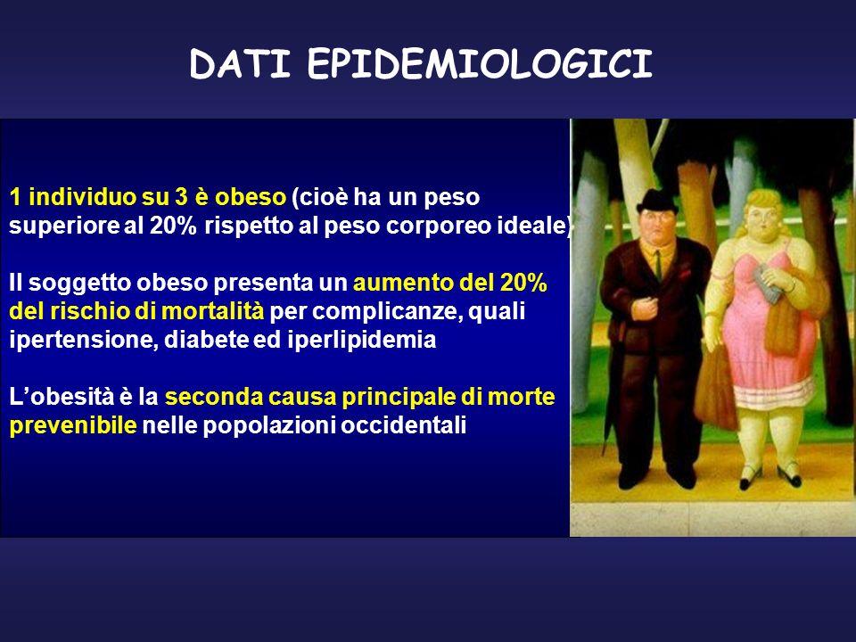 DATI EPIDEMIOLOGICI 1 individuo su 3 è obeso (cioè ha un peso
