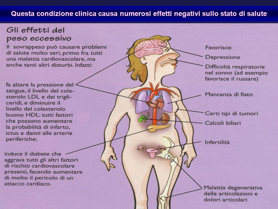 Questa condizione clinica causa numerosi effetti negativi sullo stato di salute