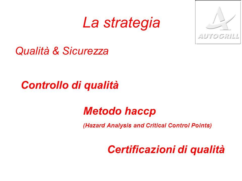 La strategia Qualità & Sicurezza Controllo di qualità Metodo haccp