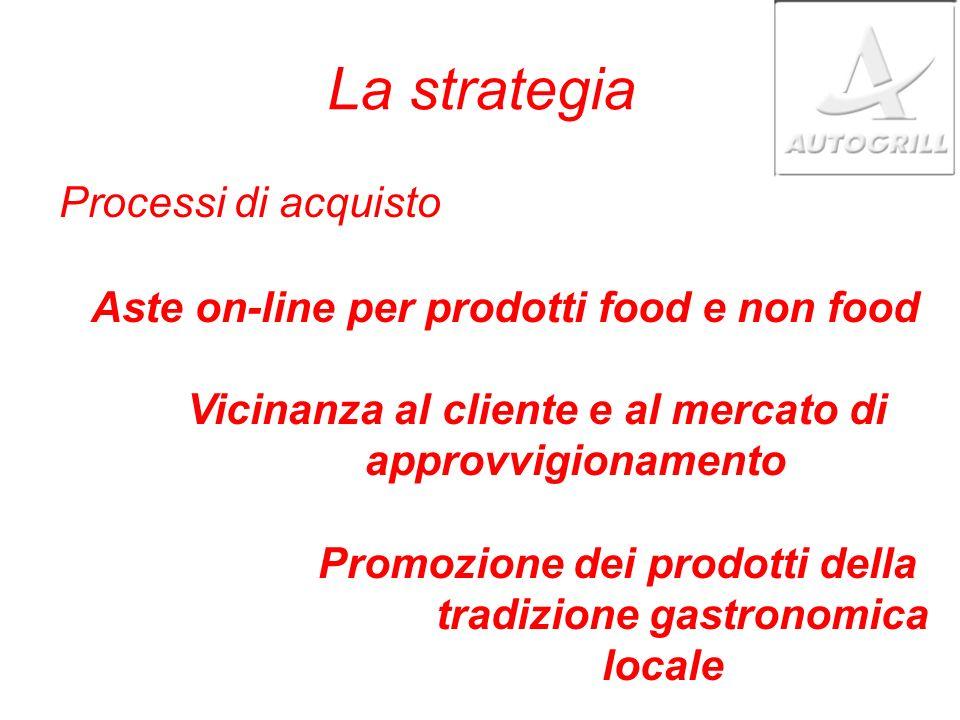 La strategia Processi di acquisto
