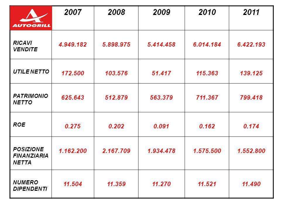 2007 2008. 2009. 2010. 2011. RICAVI VENDITE. 4.949.182. 5.898.975. 5.414.458. 6.014.184. 6.422.193.