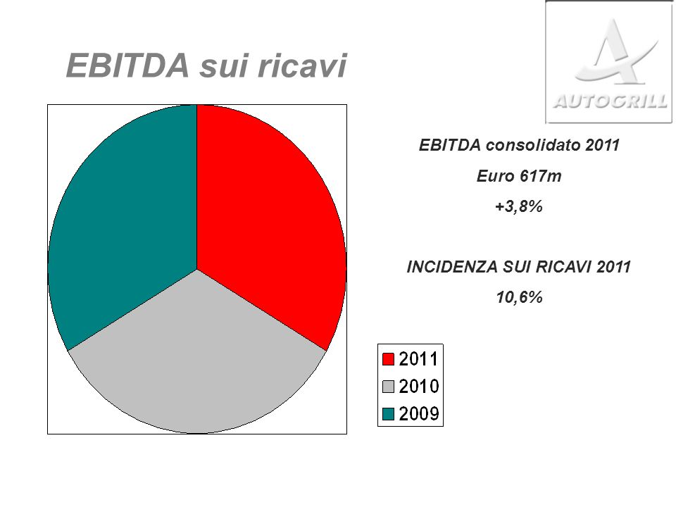 EBITDA sui ricavi EBITDA consolidato 2011 Euro 617m +3,8%