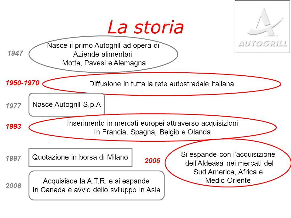 La storia Nasce il primo Autogrill ad opera di Aziende alimentari 1947