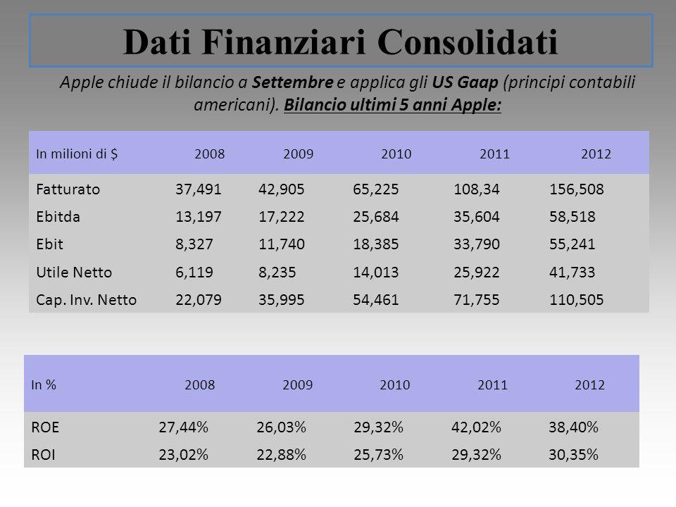 Dati Finanziari Consolidati