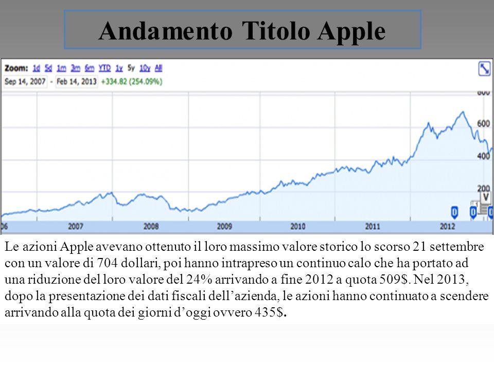 Andamento Titolo Apple