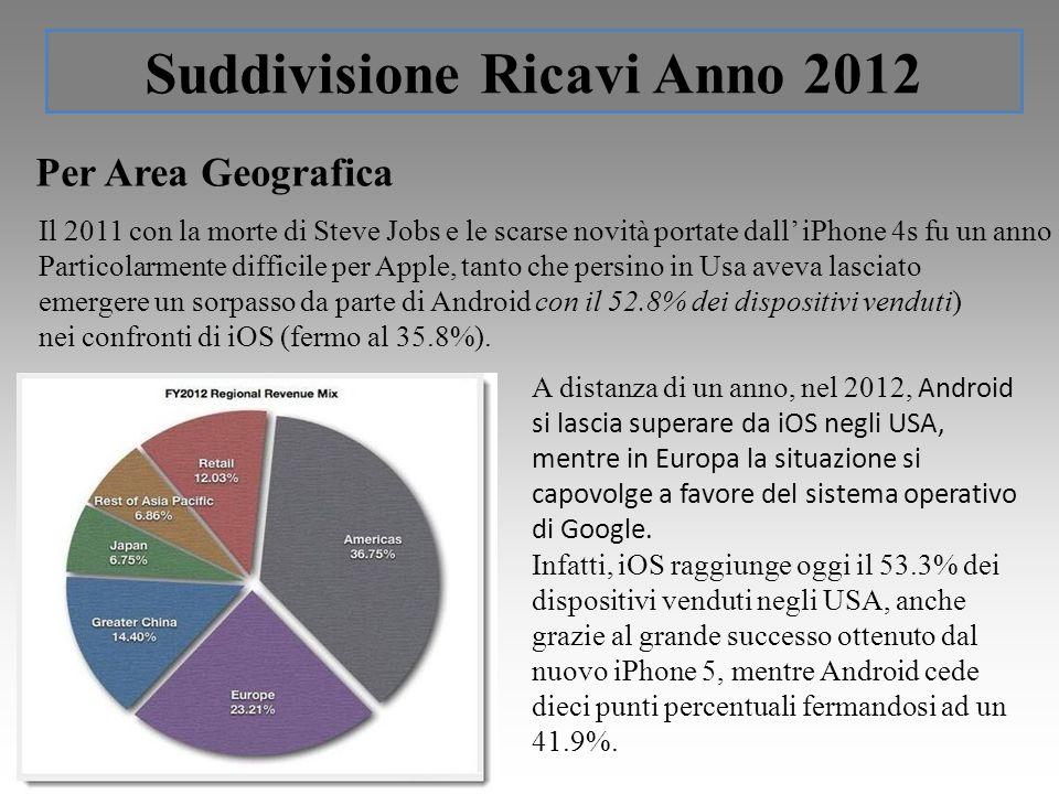 Suddivisione Ricavi Anno 2012