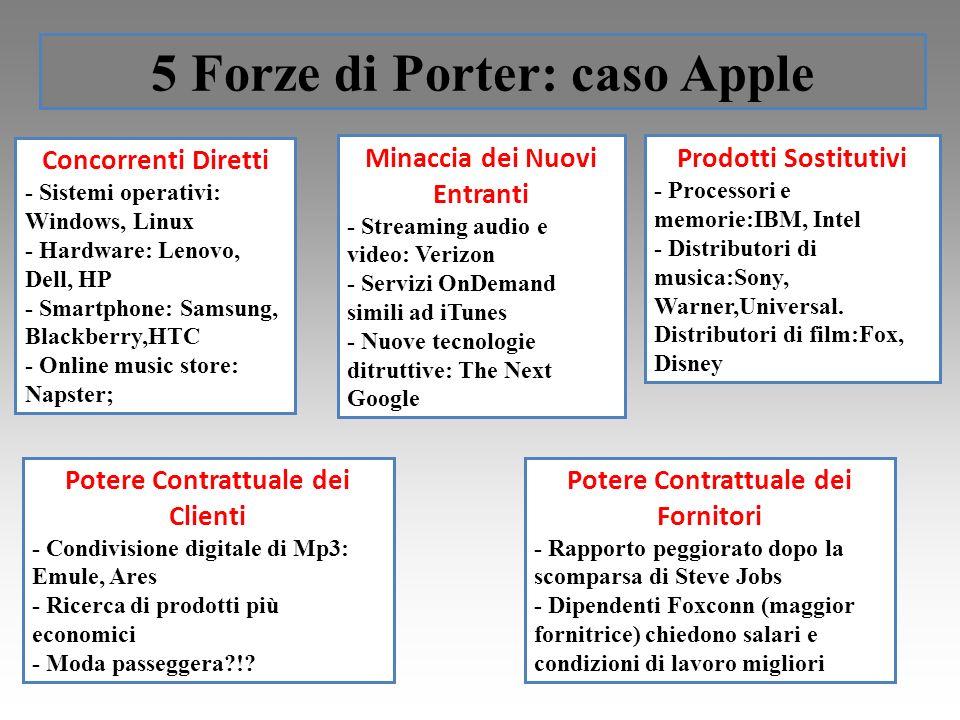 5 Forze di Porter: caso Apple